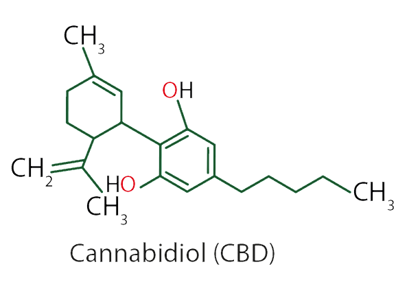 Molecular Structure of CBD Extracted from Hemp